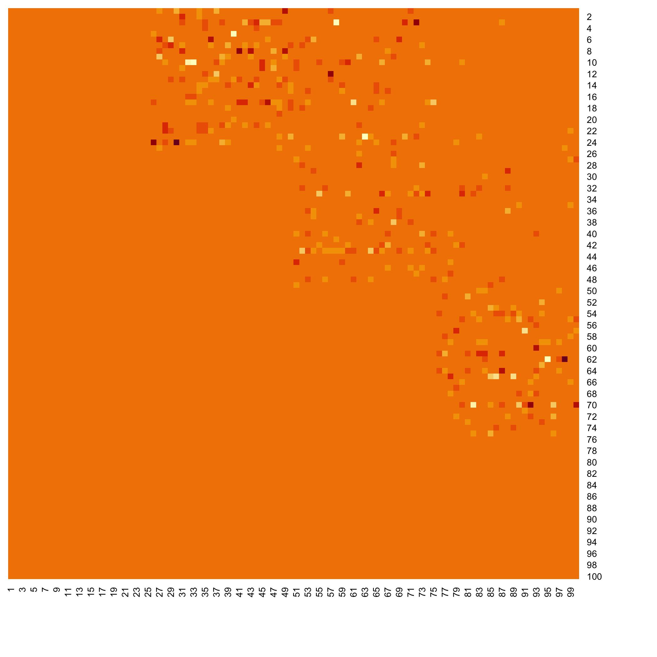 Infered coefficient matrix of the network (cascade shape).