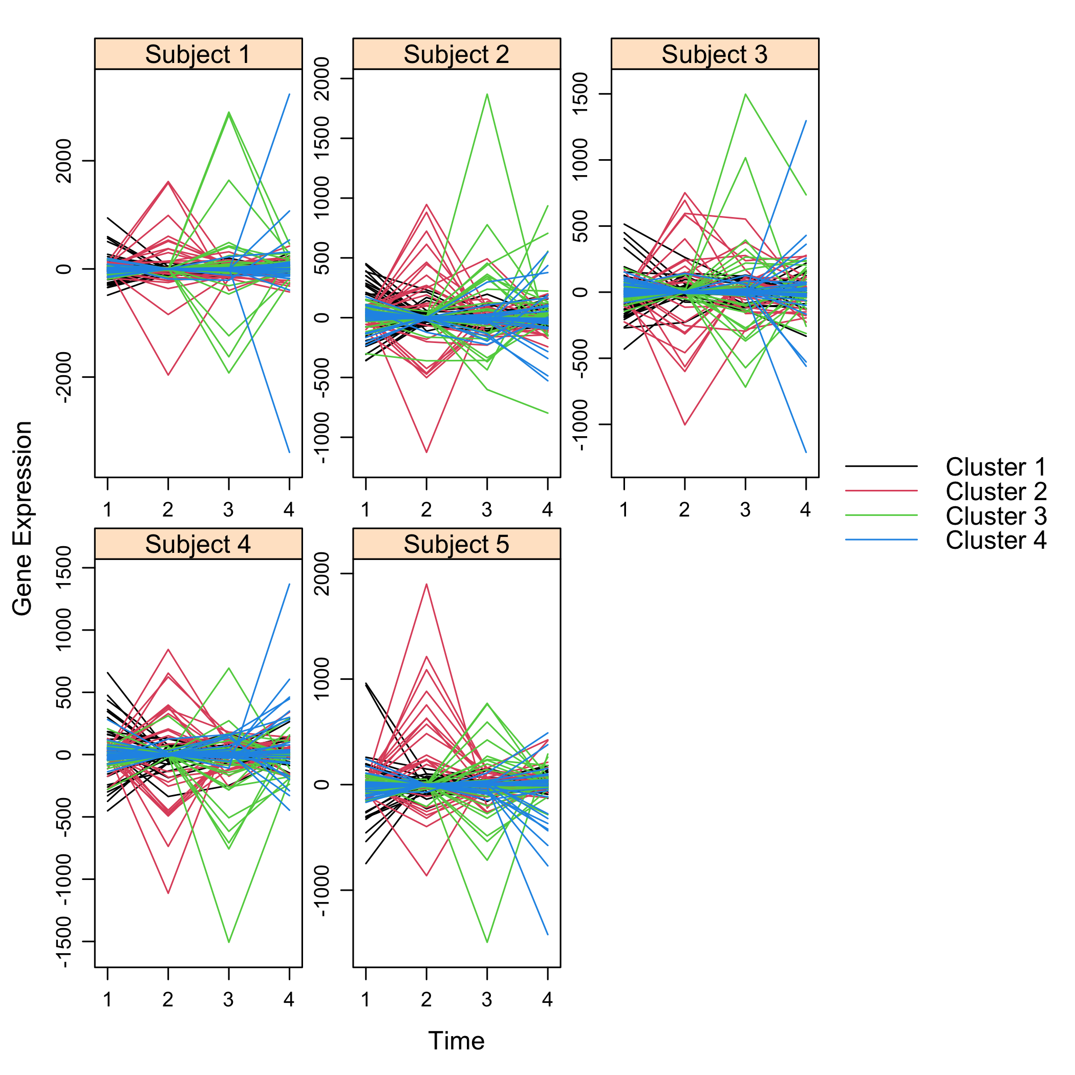 Plot of simulated data for cascade networks featuring cluster membership.