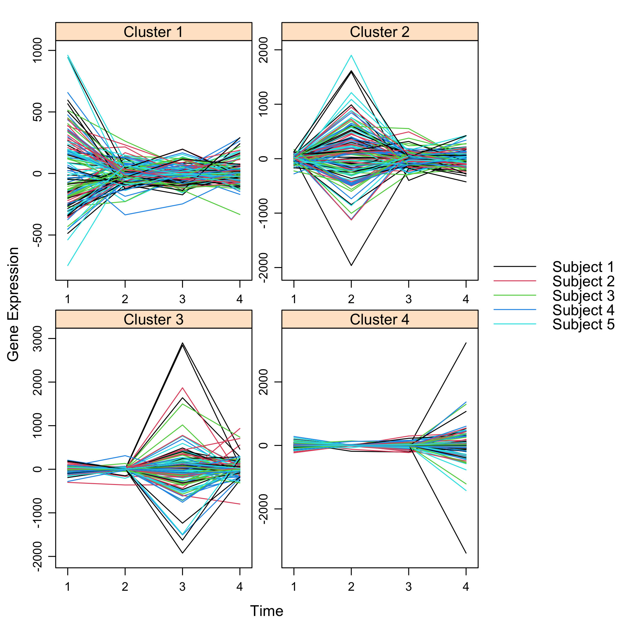 Plot of simulated data for cascade networks featuring subject membership.
